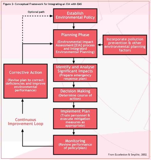 Konsep Kerangka Acuan dalam Mengintegrasikan EIA dengan SML ISO 14001:2015
