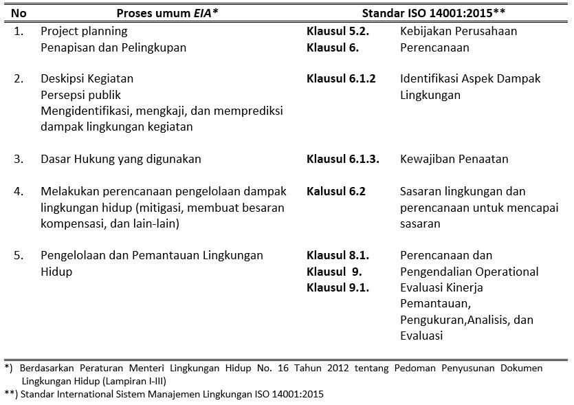 Perbandingan Antara EIA dan SML dengan ISO 14001:2015